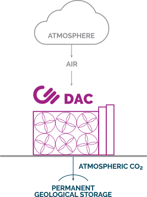 Carbon dioxide captured from DAC plants can be permanently stored in saline aquifers to create large-scale negative emissions.