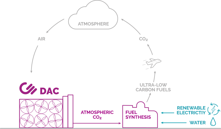 The atmospheric CO<sub>2</sub> captured and delivered by Direct Air Capture can be used to produce clean transportation fuels. We call this the AIR TO FUELS<sup>TM</sup> process.